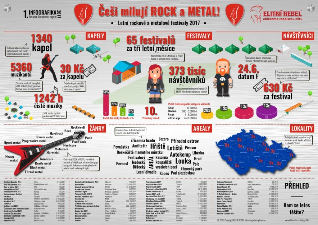 ElitniRebel Festivaly 2017 infografika