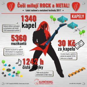 ElitniRebel Festivaly 2017 infografika kapely